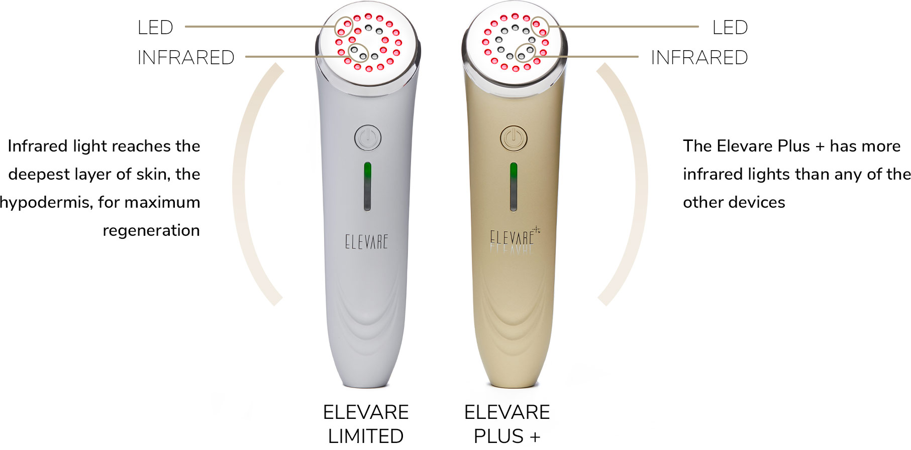 Infrared light reaches the deepest layer of skin, the hypodermis, for maximum regeneration